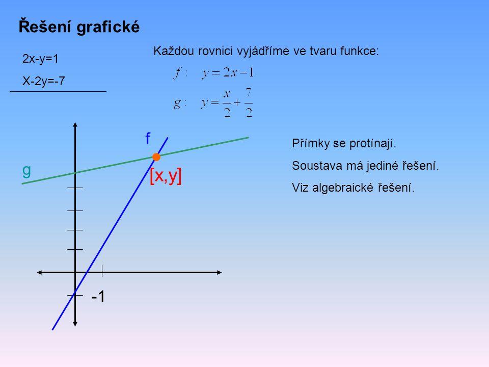 [x,y] Řešení grafické f g -1 Každou rovnici vyjádříme ve tvaru funkce: